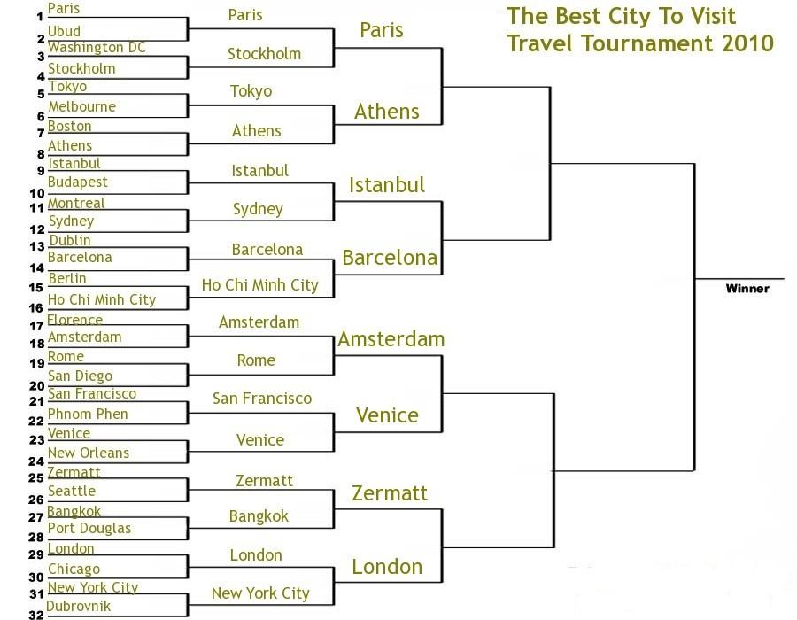 best city to visit travel tournament 2010 elite 8